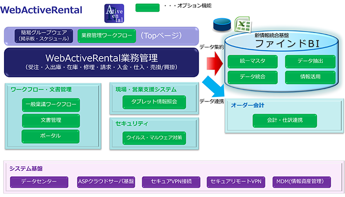 WebActiveRentalの仕組み