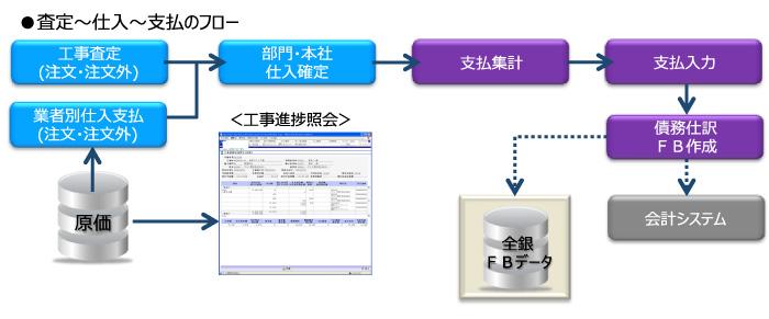 業者請求書~支払処理の効率化