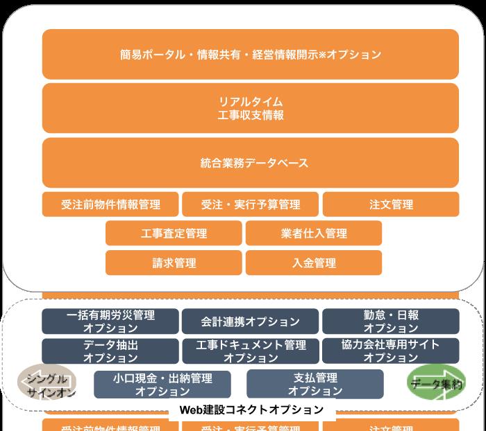 WEB建設コネクトの仕組み